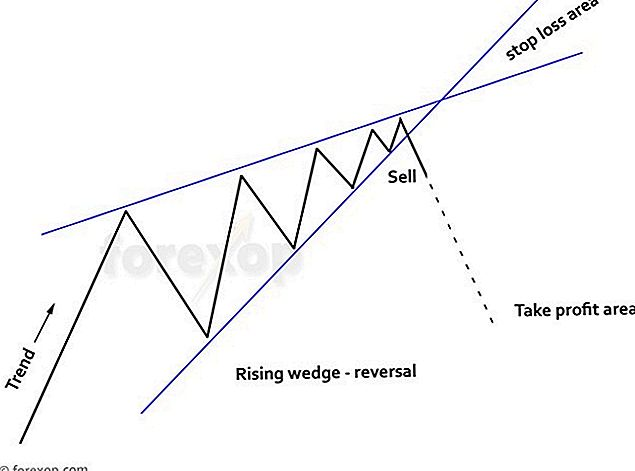 Wie man Wedge Chart Muster in Forex handelt